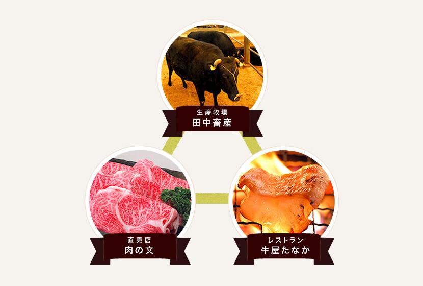 丹波田中畜産株式会社